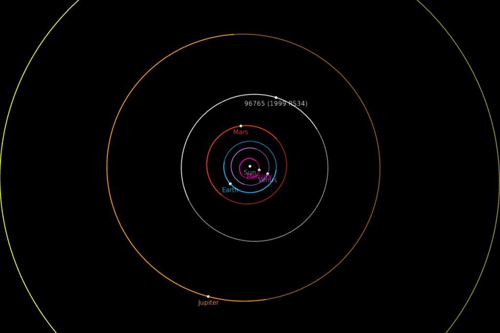 Tor ruchu planetoidy UAM w Układzie Słonecznym. Pośrodku zaznaczono Słońca, wokół niego orbity kolejnych planet wraz z planetoidą 96765. Położenia wszystkich obiektów odpowiadają dniu, w którym UAM skończył 100 lat.