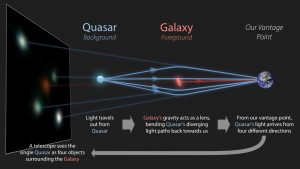 This picture shows how the quasar images, visible in the sky, are formed. Image credit: R. Hurt (IPAC/Caltech)/The GraL Collaboration